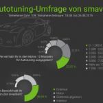Auto-Tuning-Umfrage-Ergebnisse Kopie
